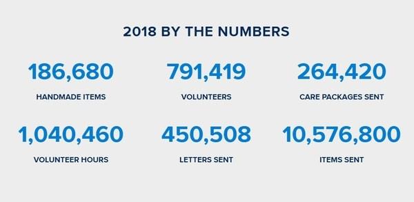 Operation Gratitude volunteer numbers