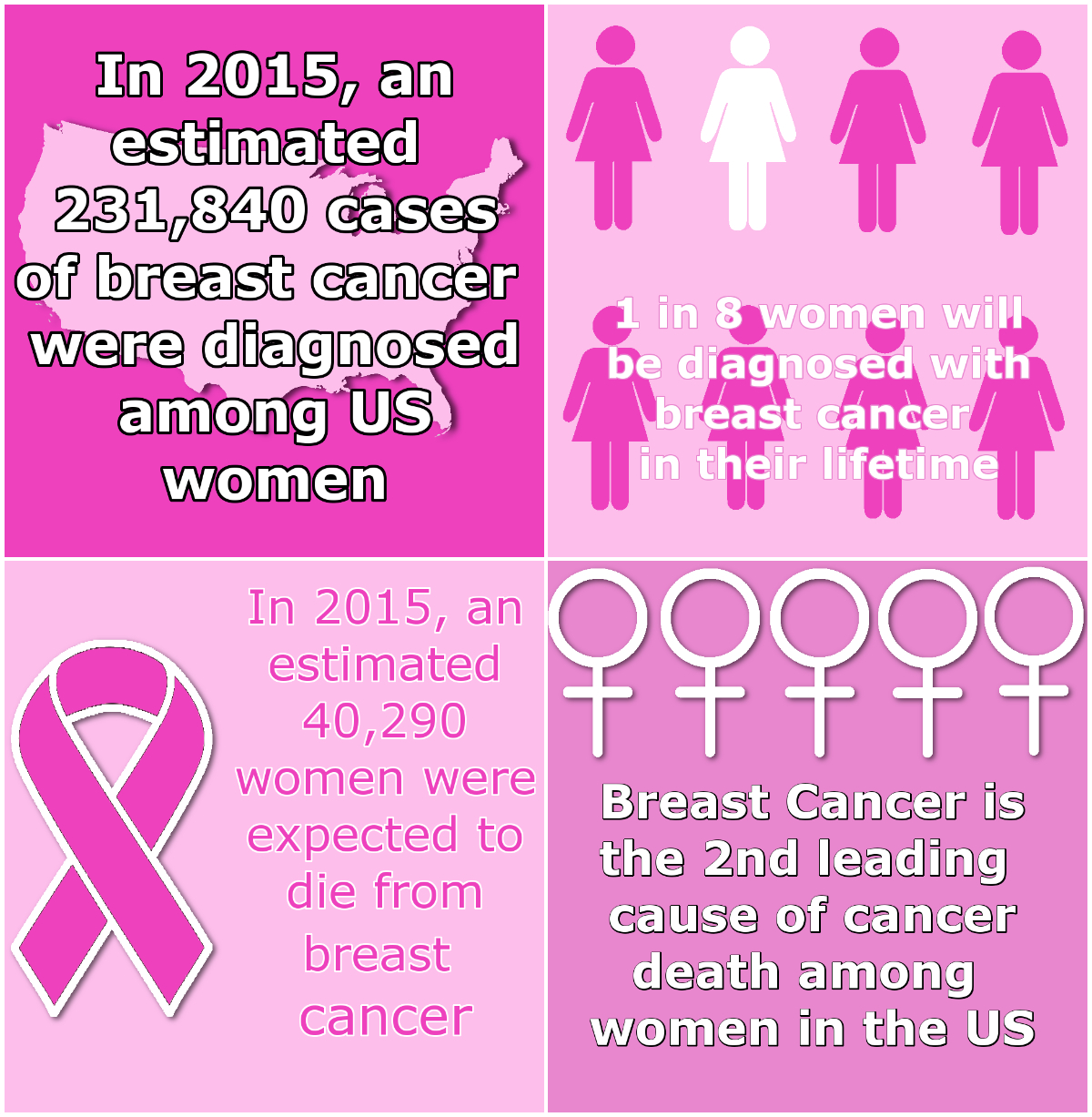 Breat Cancer Facts